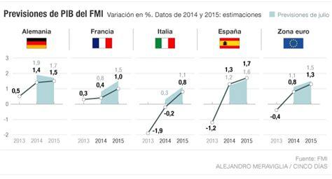 El FMI ha duplicado en 10 meses su previsión de ...