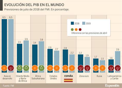 El FMI mantiene las previsiones para España a pesar de ...