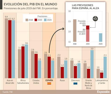 EL FMI mejora la previsión de España pese al nuevo ...
