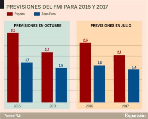 El FMI mejora su previsión de crecimiento para España ...