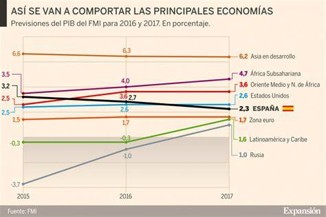 El FMI mejora sus previsiones de crecimiento para España ...