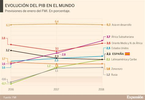 El FMI mejora sus previsiones para España hasta el 2,3% en ...