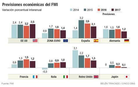 El FMI rebaja dos décimas su previsión para España por el ...