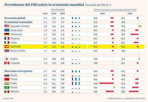 El FMI rebaja en una décima su previsión de crecimiento ...