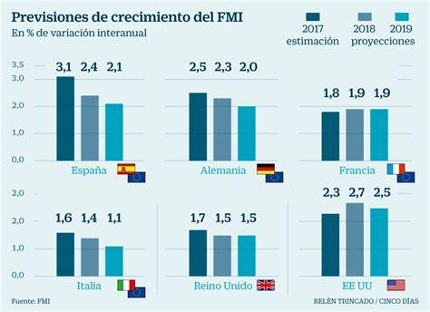 El FMI rebaja la previsión de crecimiento de España por la ...