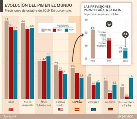 El FMI rebaja las previsiones a España pero prevé un ...