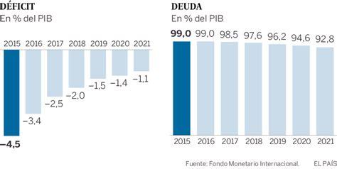 El FMI rebaja sus previsiones para España por primera vez ...