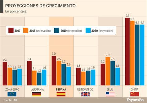 El FMI recorta sus previsiones de crecimiento para la zona ...