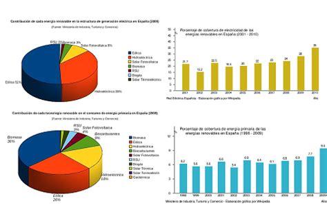 El frenazo a la Energías Renovables en España   Energia12