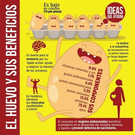 El huevo y sus beneficios en Ideas Que Ayudan....