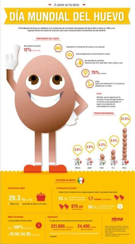 El huevo y sus beneficios. Infografía
