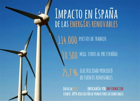 El impacto de las Energías Renovables en España
