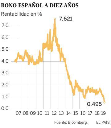 El interés del bono español a 10 años cae por debajo del 0 ...