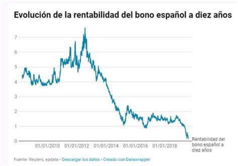 El interés del bono español a diez años marca mínimos ...