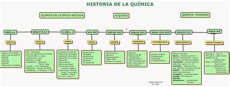 EL LENGUAJE QUIMICO: MAPA CONCEPTUAL HISTORIA DE LA ...