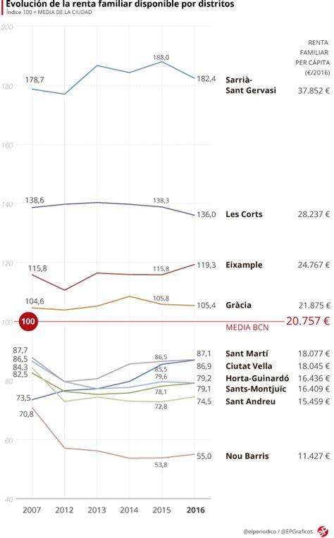 El mapa de la renta familiar por barrios de Barcelona en ...