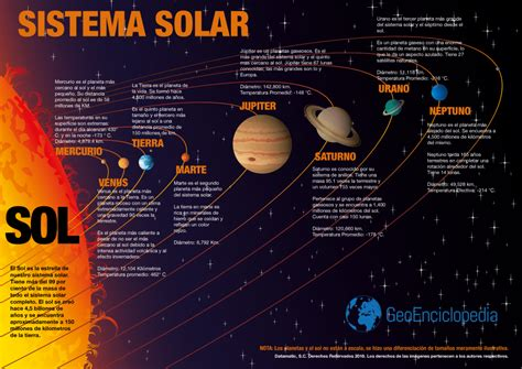 El Maravilloso Sistema Solar | Visual.ly