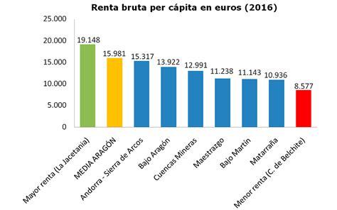 El Matarraña, tercera Comarca con menos renta per cápita ...