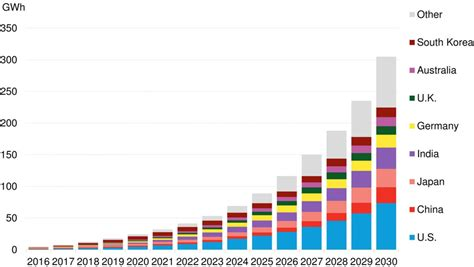 El mercado mundial de almacenamiento coge el ritmo de la ...