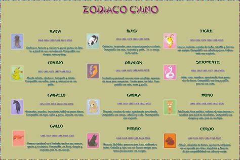 El mundo de Angelmonium: Zodíaco Chino