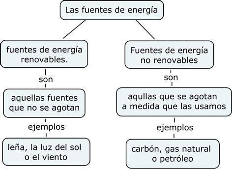 El Mundo De Germán: Las fuentes de energía: esquema