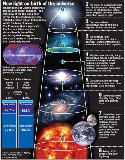 El nacimiento del Universo | InfoCiencia | Espacio y ...