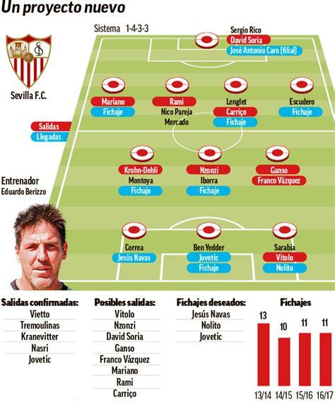El nuevo proyecto del Sevilla FC resumido en una imagen ...