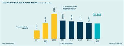 El número de oficinas bancarias en España baja a niveles ...