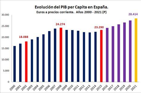 El PIB per cápita de España en un solo gráfico  evolución ...