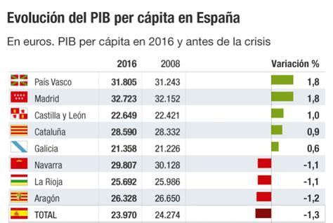El PIB per cápita de Madrid duplica al de Extremadura ...