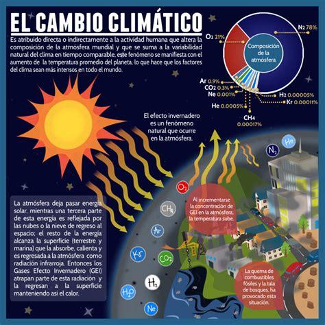 El porqué del cambio climático  parte I
