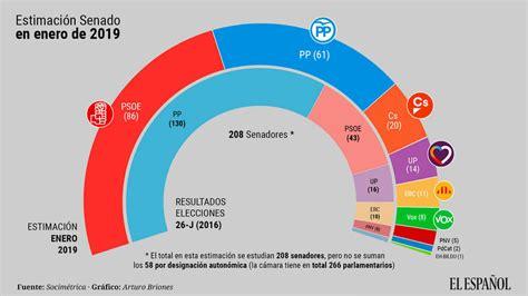 El PP perdería la mayoría en el Senado a manos de Sánchez ...