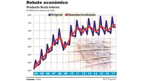 El Producto Bruto Interno creció 2,9% en 2017, informó el ...