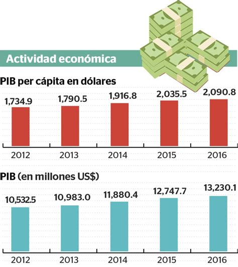 El Producto Interno Bruto de Nicaragua supera los 13,000 ...