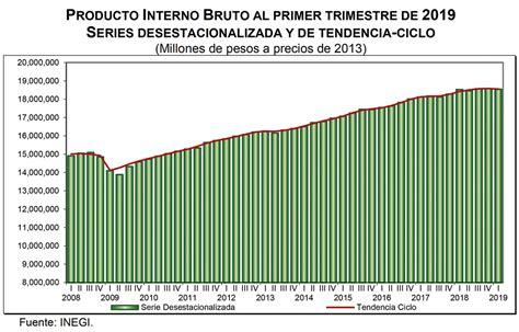 El Producto Interno Bruto tuvo una caída de 0.2% en el ...