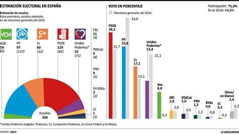 El PSOE obtendría la victoria en las elecciones generales ...
