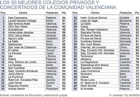 El ranking de los 50 mejores colegios valencianos ...