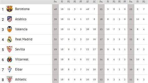 El Real Madrid se queda a 16 puntos del Barça