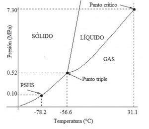 El refrigerante CO2 como alternativa de actualidad