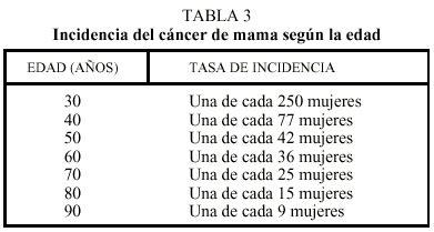 El riesgo de cáncer de mama. Conceptos prácticos ...