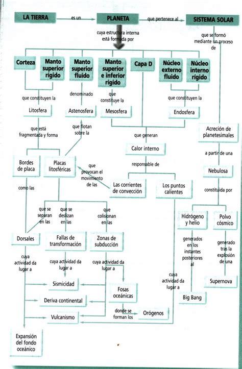 El rincon de las Ciencias Naturales. : Esquema Tema 2 ...