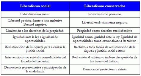 EL Rincón de Yanka: SOCIALDEMOCRACIA Y SOCIOLIBERALISMO