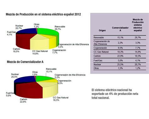 El Sector energético en España según ATLAS energía
