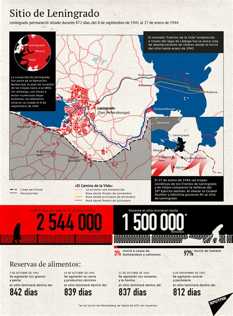 El sitio de Leningrado   Sputnik Mundo