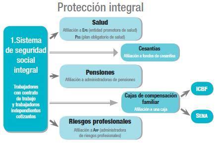 EL TABLERO DE LEGISLACIÓN: SISTEMA GENERAL DE SEGURIDAD ...