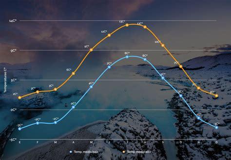 El tiempo y el clima en Islandia: La guía completa 2019