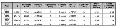 El tipo de cambio en Guatemala, remesas y conflicto de ...