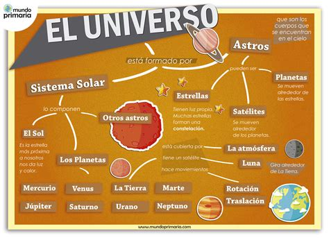 El universo: Infografía explicativa   Mundo Primaria