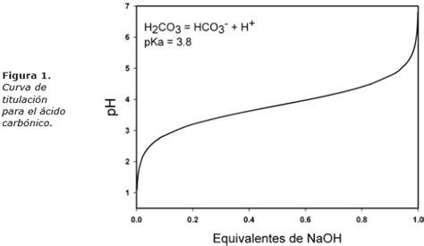 El uso de la ecuación de Henderson Hasselbalch para el ...