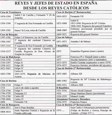 El viaje de la Historia: Constituciones españolas, jefes ...